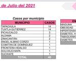 Suma Chiapas 40 casos positivos de COVID-19
